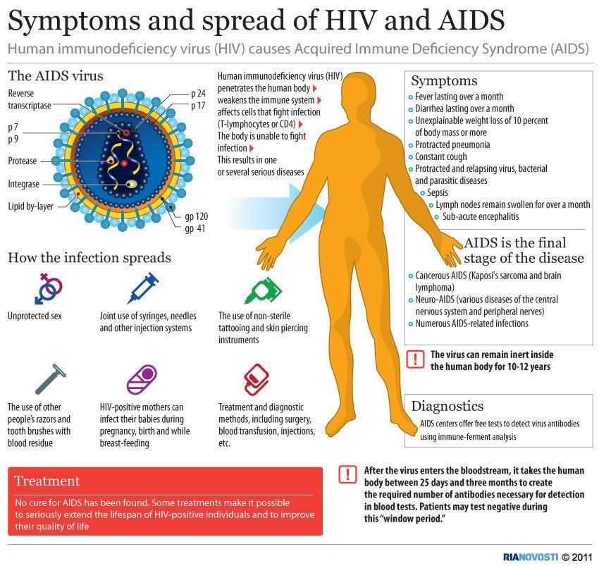 AIDS 6