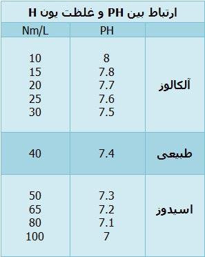 مقادیر بدست آمده ، تخمینی از مقدار واقعی بوده و در موقعیت های بالینی برای تعیین سریع مقادیر بی کربنات ، PH و PaCo2 ، با دانستن مقادیر دو فاکتور دیگر قابل استفاده می باشد .