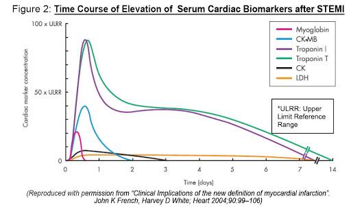 cardiac-markers2